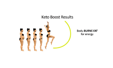 Keto Boost Works